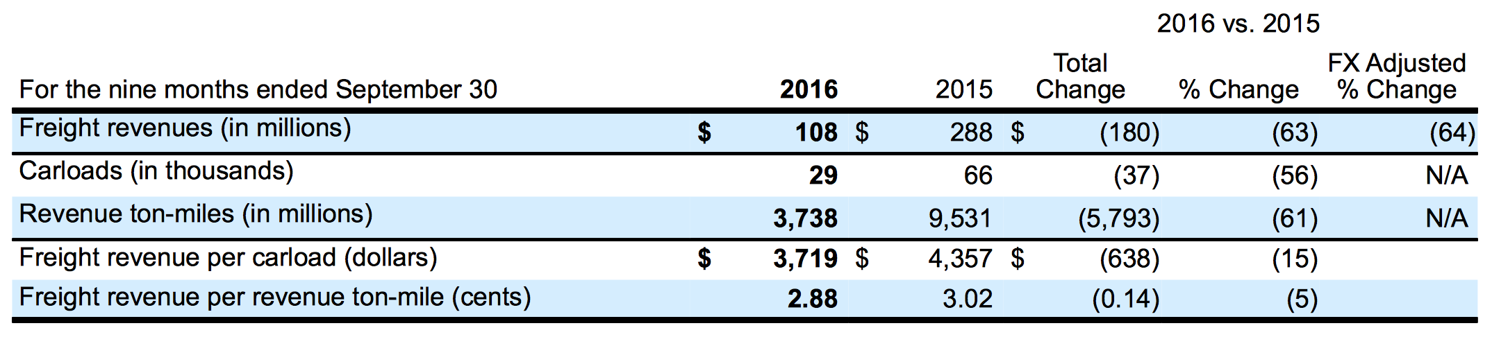 YEAR-TO-DATE CRUDE TRANSPORT REVENUES (COURTESY CP RAIL)