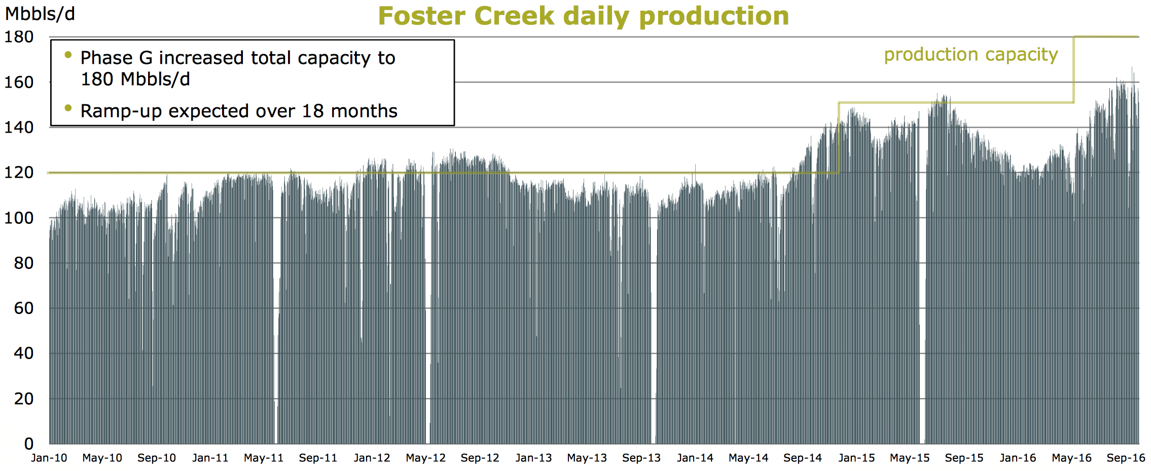 FOSTER CREEK PRODUCTION PROFILE (COURTESY CENOVUS ENERGY)