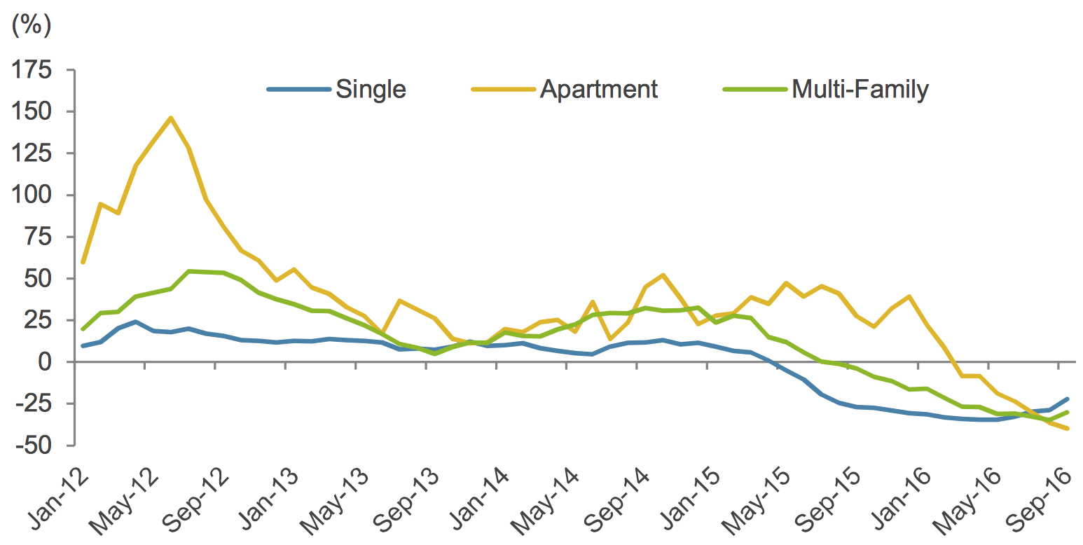 PROVINCIAL NEW HOUSING INVESTMENT • COURTESY STATISTICS CANADA AND THE GOVERNMENT OF ALBERTA