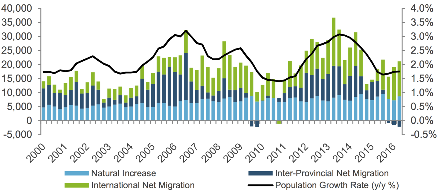 NET PROVINCIAL POPULATION GROWTH • COURTESY STATISTICS CANADA & THE GOVERNMENT OF ALBERTA