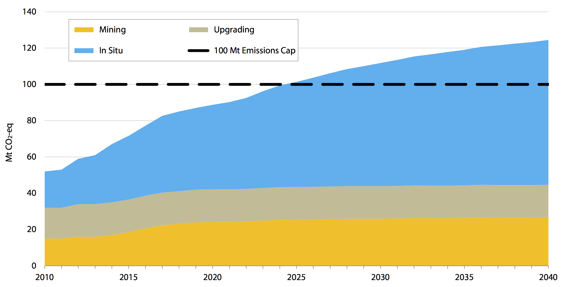 PROJECTED OIL SANDS EMISSIONS TO 2040 (COURTESY FRASER INSTITUTE)