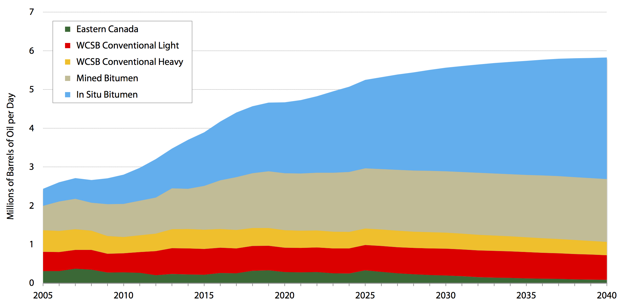PROJECTED GROWTH IN CANADIAN OIL PRODUCTION (COURTESY FRASER INSTITUTE)