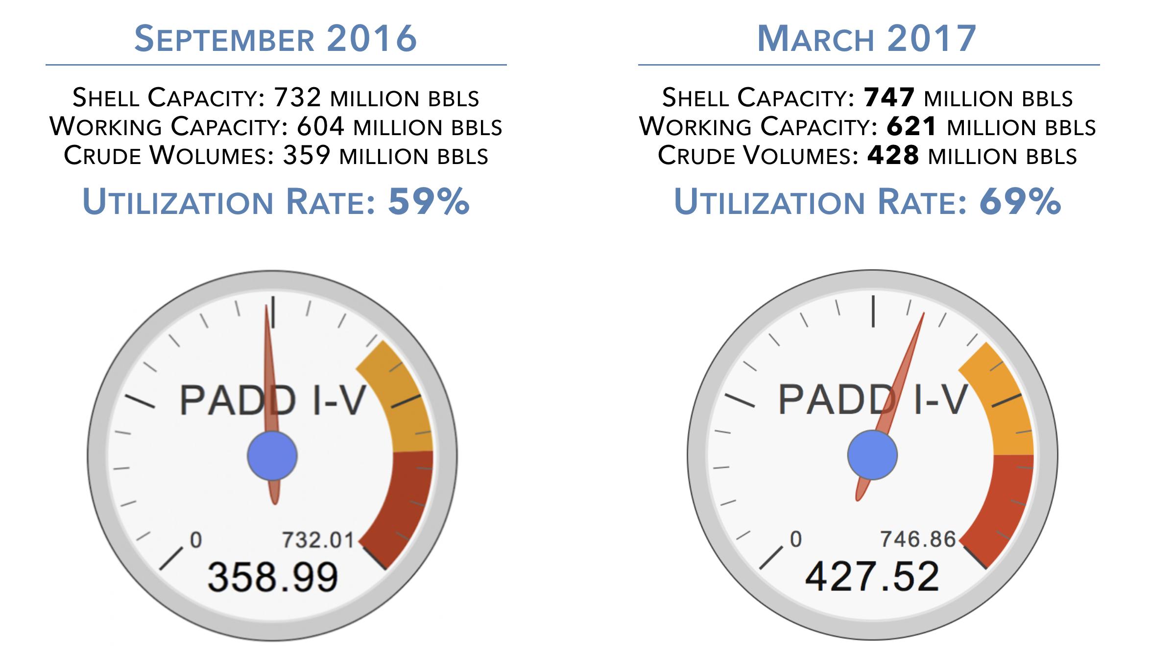 us-crude-storage-capacity-2017-change.png