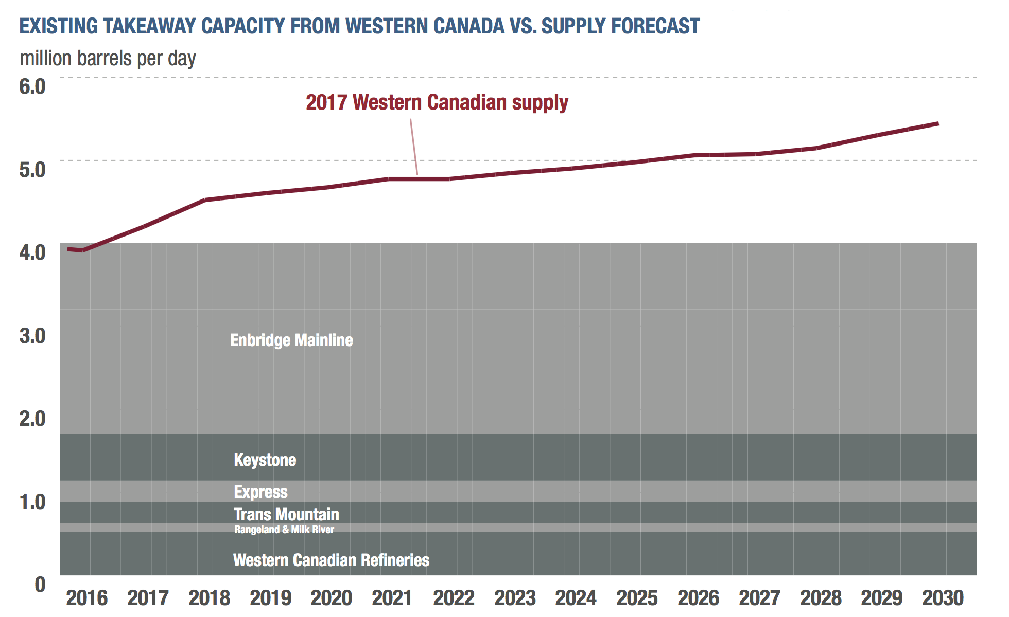 WESTERN CANADIAN EXPORT CAPACITY (COURTESY CAPP)