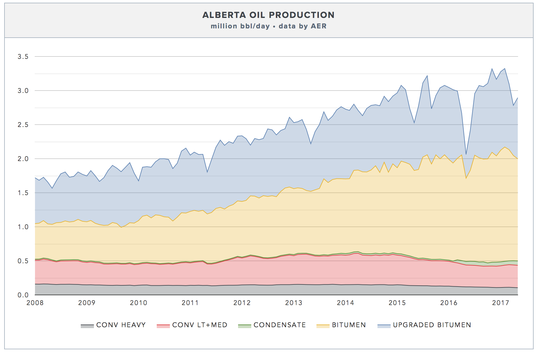 ALBERTA OIL PRODUCTION ( CLICK FOR LIVE CHART → )