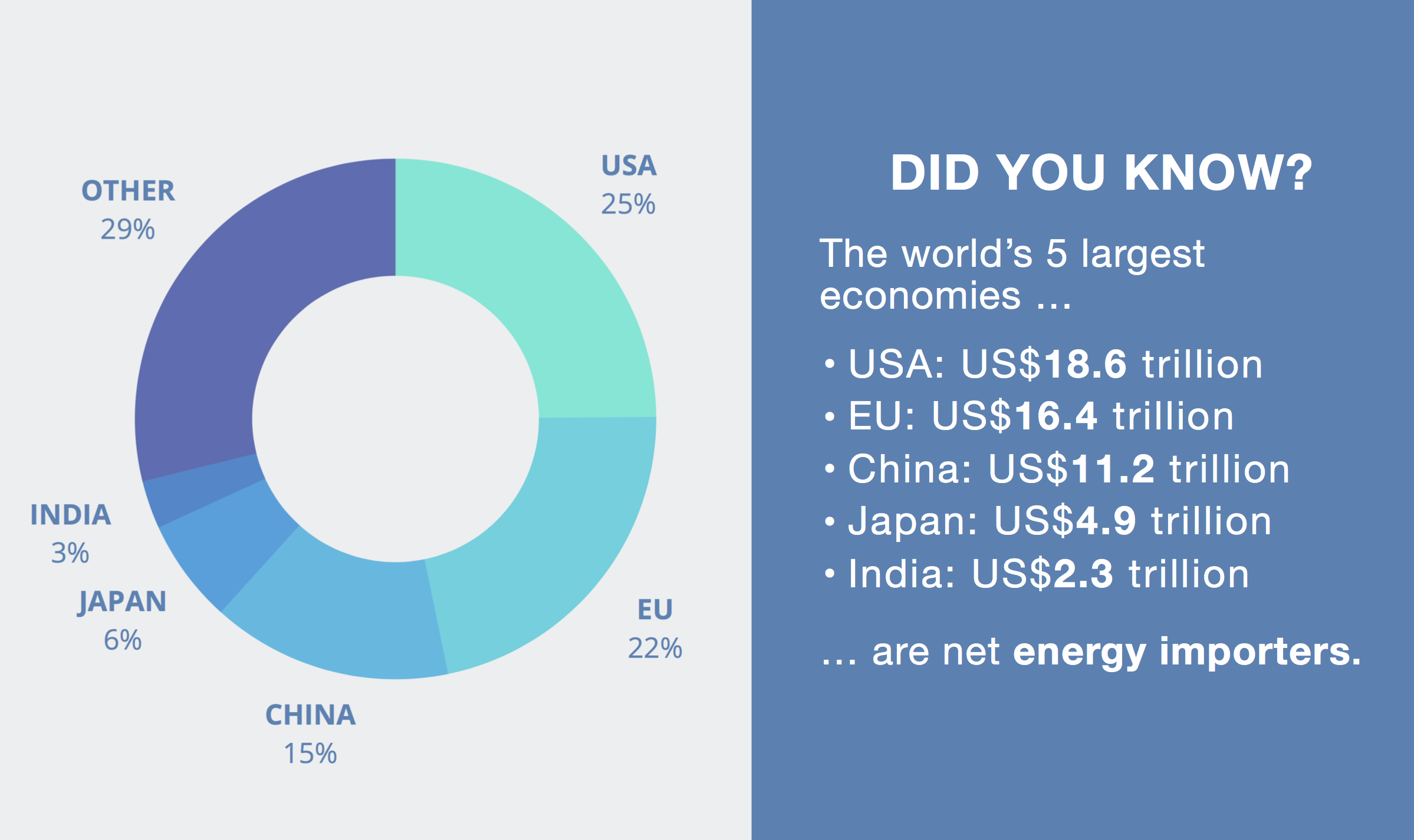 top-5-largest-economies-energy-importers.png