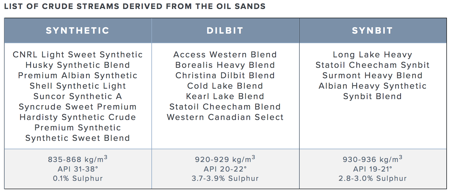 dilbit-synbit-sco-stream-oilsands.png
