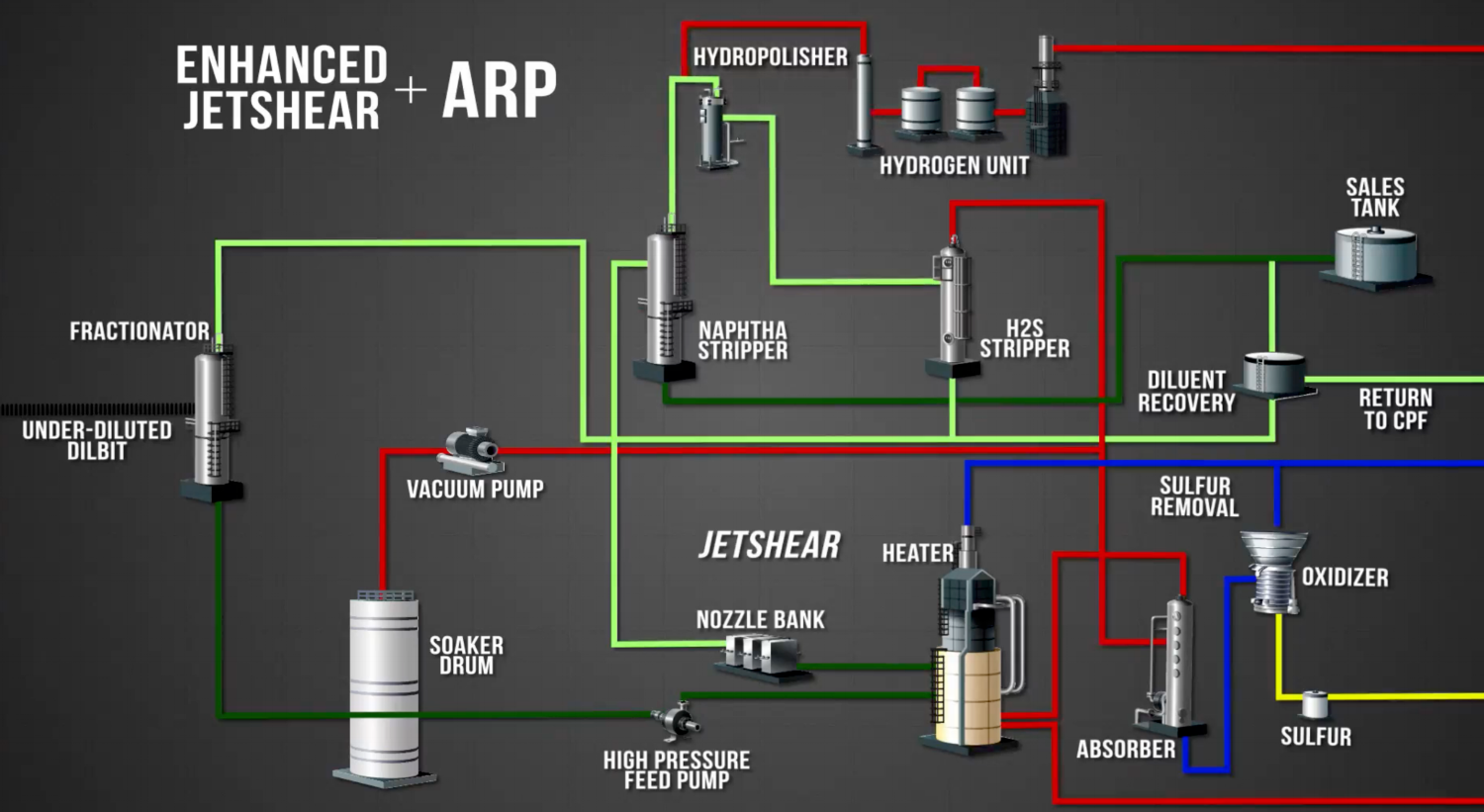 ENHANCED JETSHEAR + ARP PROCESS FLOWSHEET (COURTESY FRACTAL SYSTEMS)