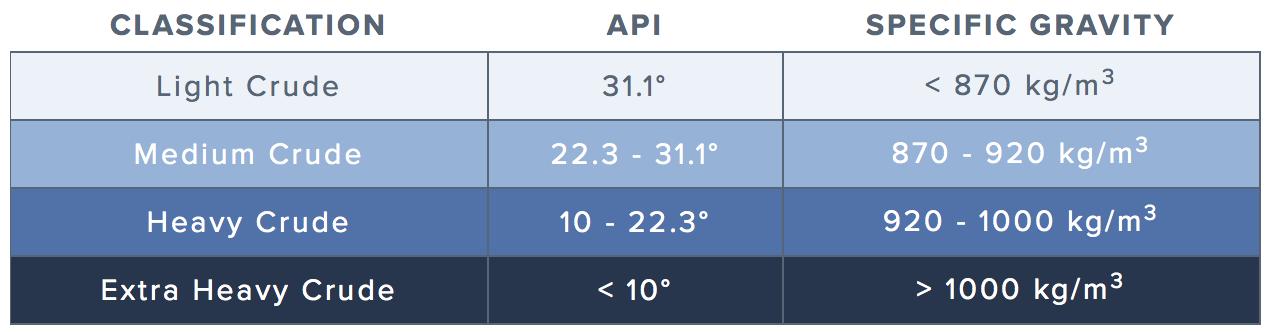 light-med-heavy-api-density-scale.png