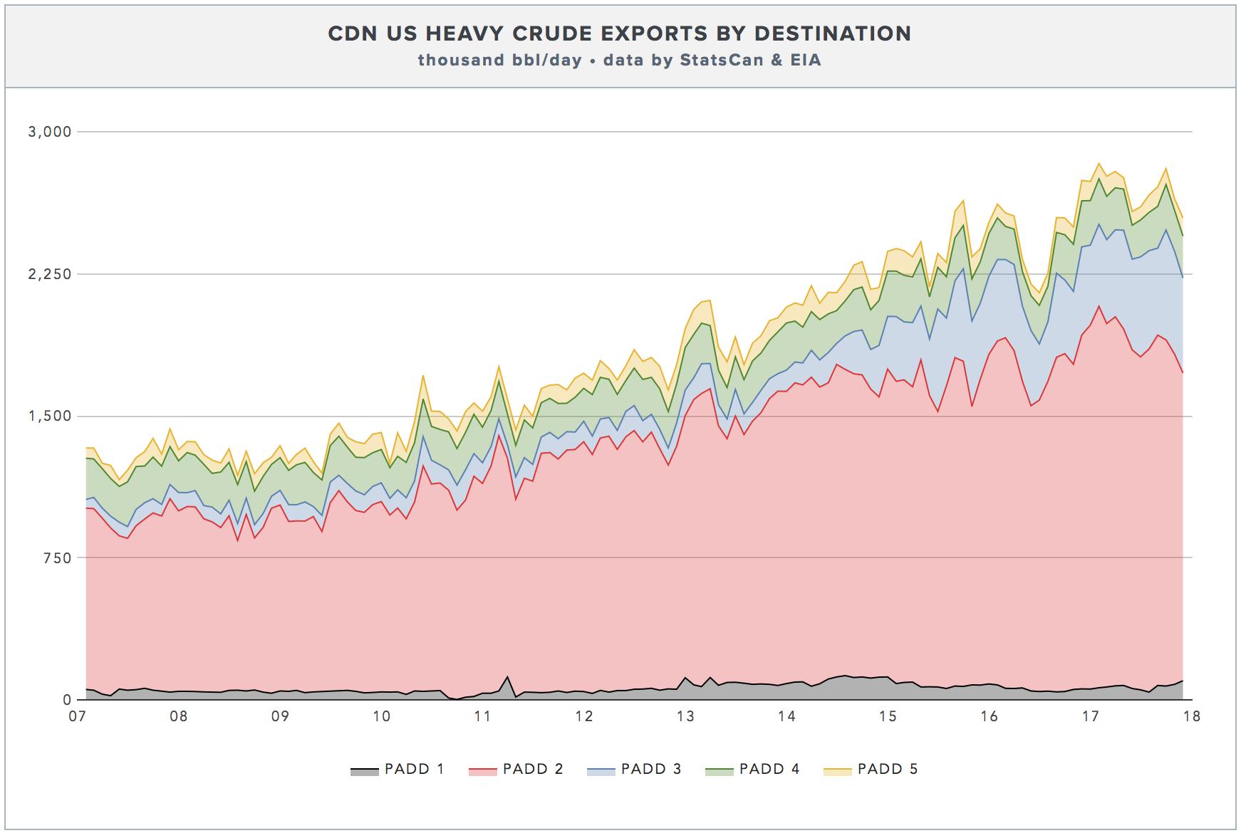 CDN-HEAVY-OIL-EXPORTS-REGION-PADD.png