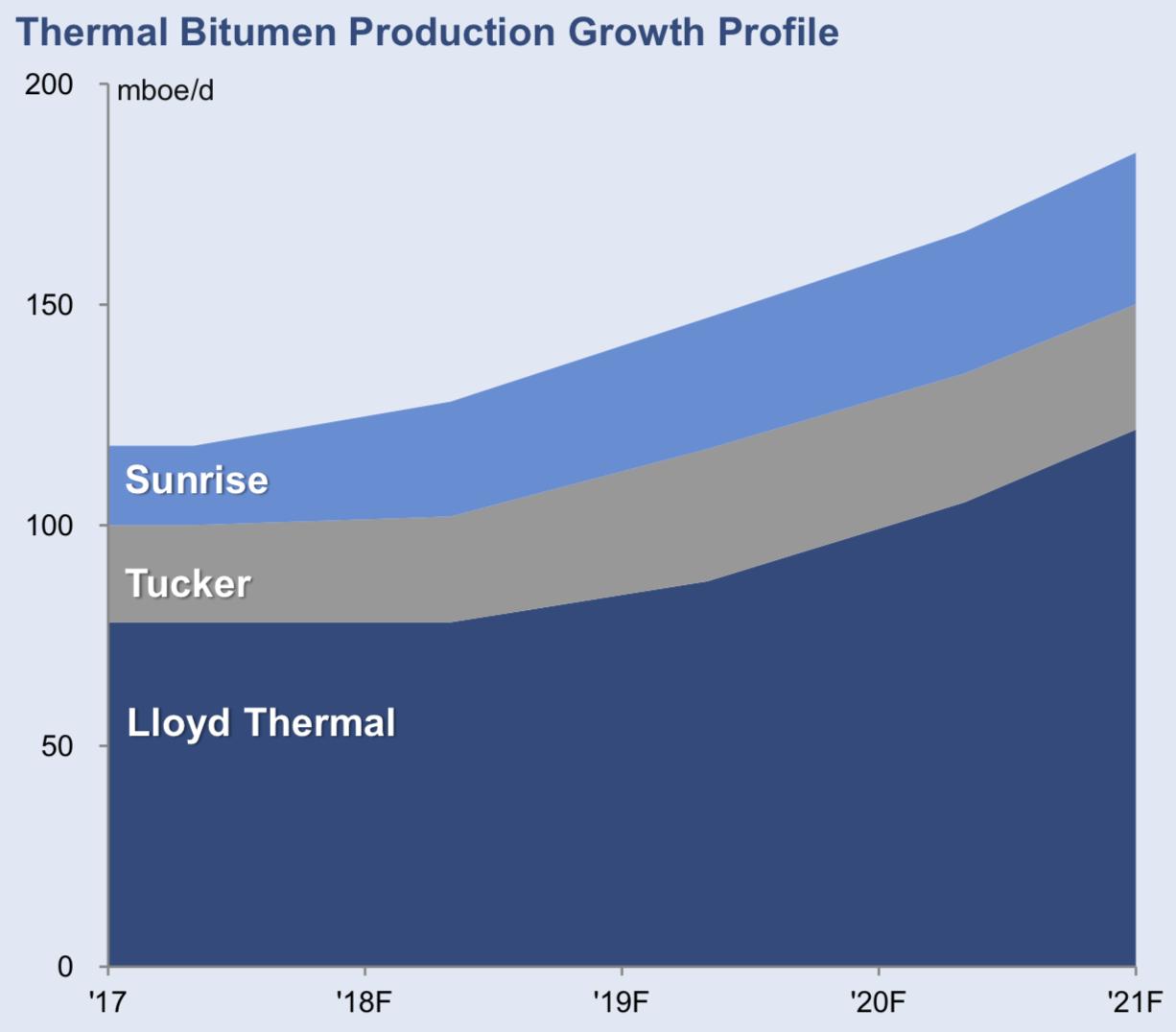 BITUMEN PRODUCTION PROFILE (COURTESY HUSKY ENERGY)