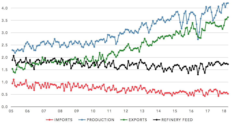 Cdn crude trade balance (million bbl/day). Data from Statistics Canada.  Click for live chart →