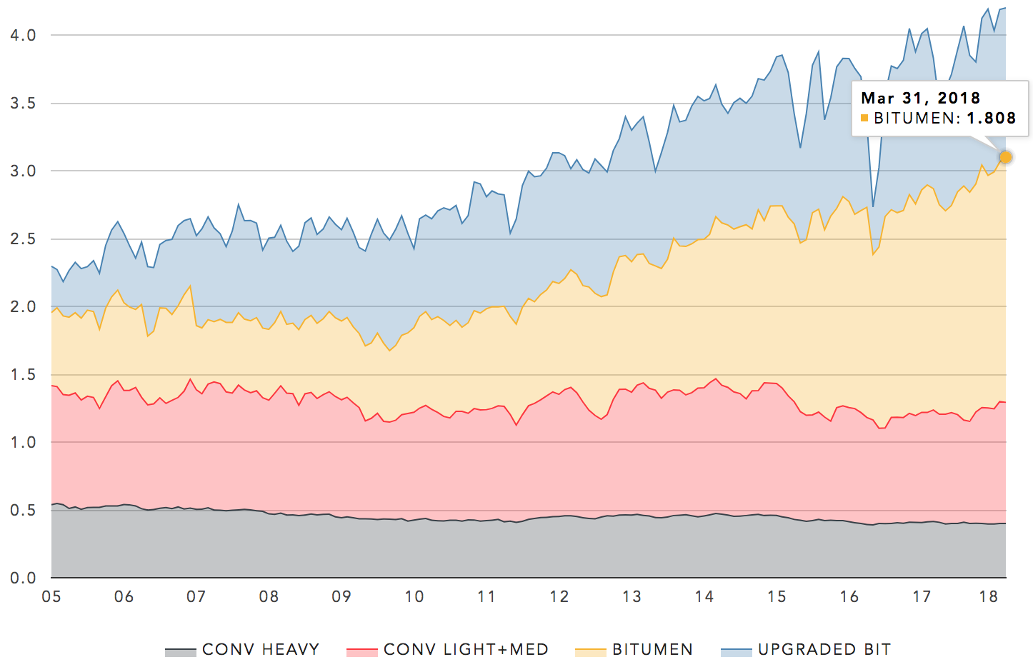 Cdn crude production by type (million bbl/day). Data from Statistics Canada.  Click for live chart →