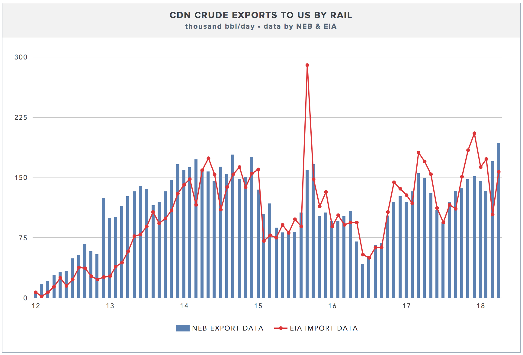 CROSS-BORDER CRUDE-BY-RAIL IMPORT/EXPORT DATA.  CLICK FOR LIVE CHART →