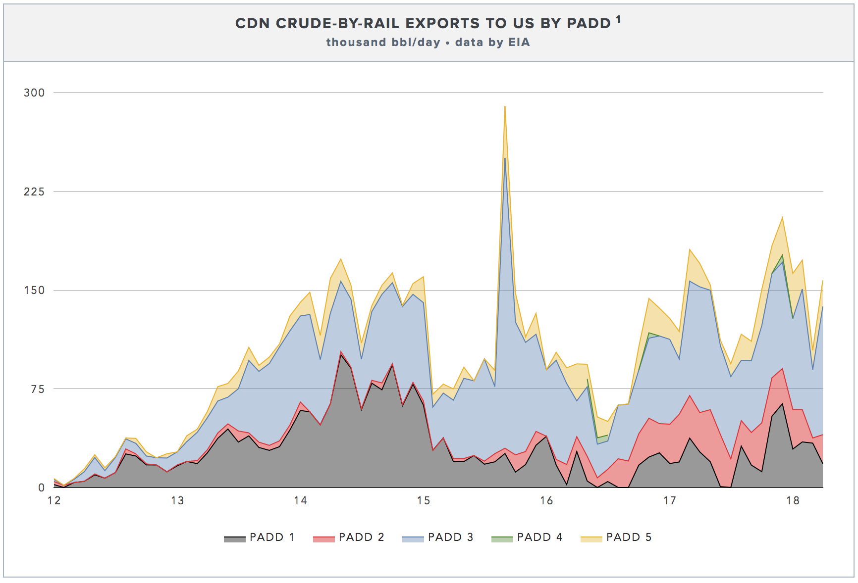 US CRUDE IMPORTS BY RAIL BY REGION.  CLICK FOR LIVE CHART →