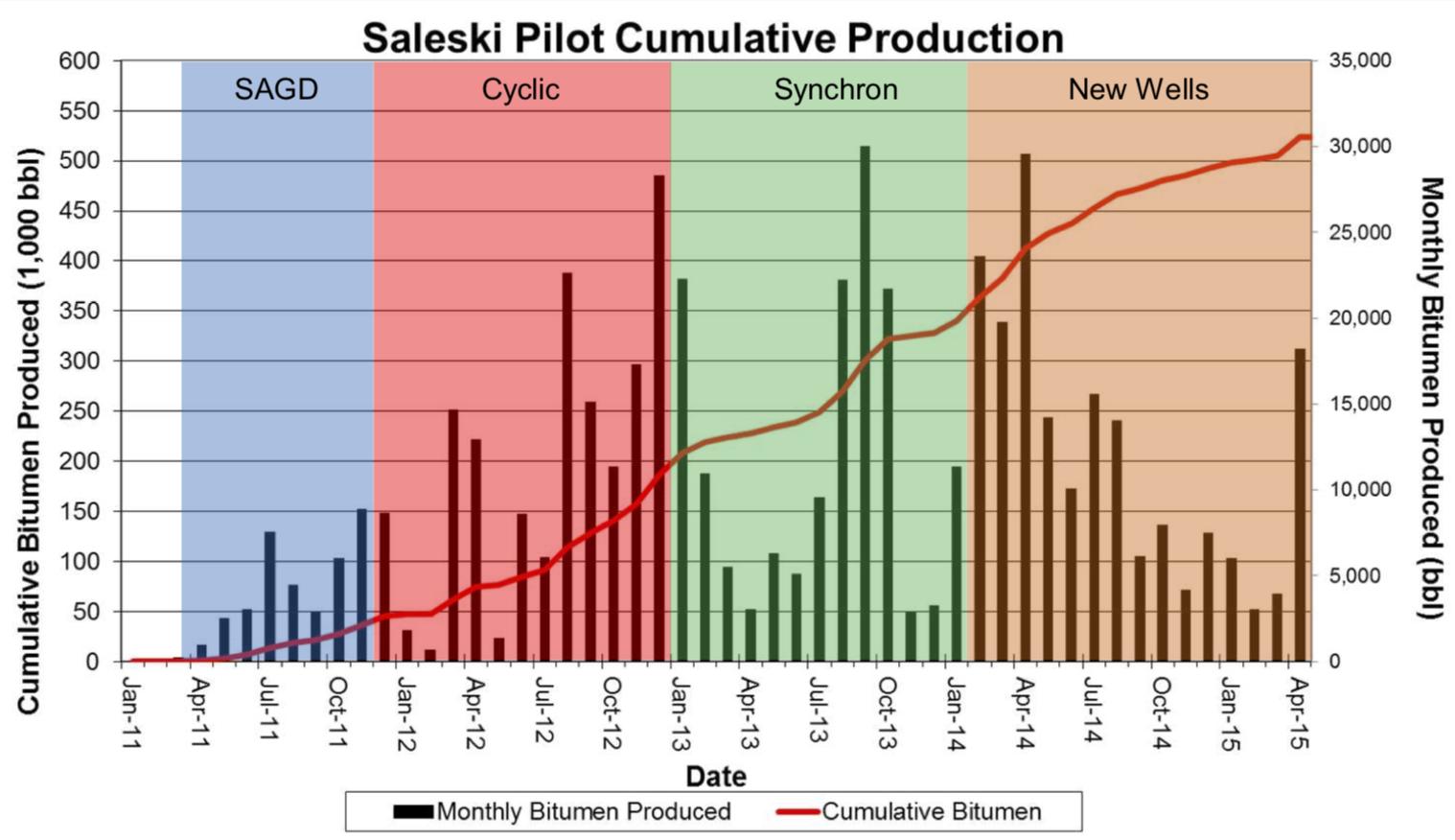 SALESKI PILOT PRODUCTION PROFILE (COURTESY LARICINA ENERGY)