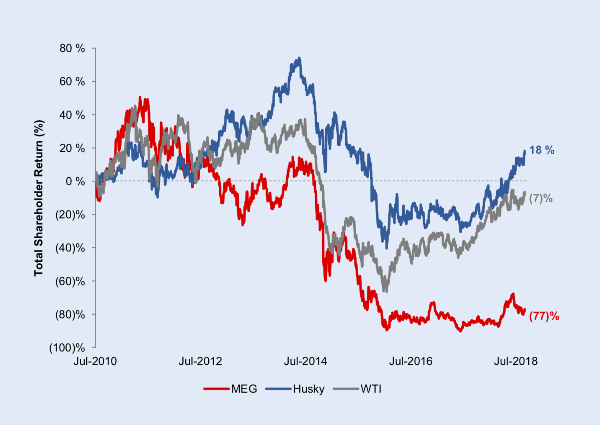 HISTORICAL SHARE PRICES (COURTESY HUSKY ENERGY)