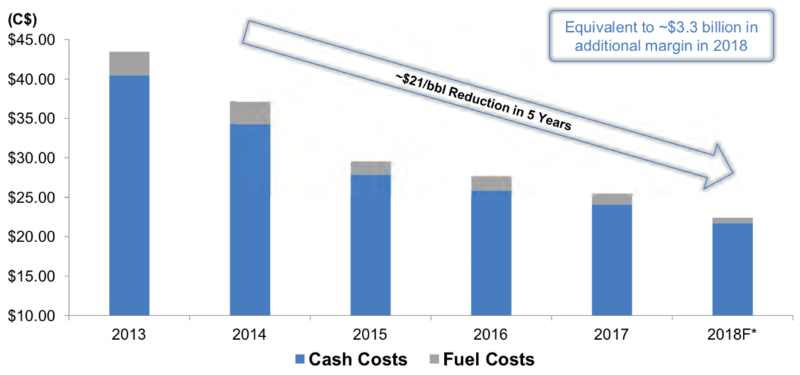 OIL SANDS MINING AND UPGRADING OPERATING COSTS (COURTESY CNRL)