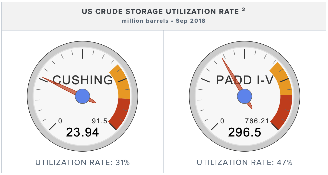 fall-2018-utilization-rates.png