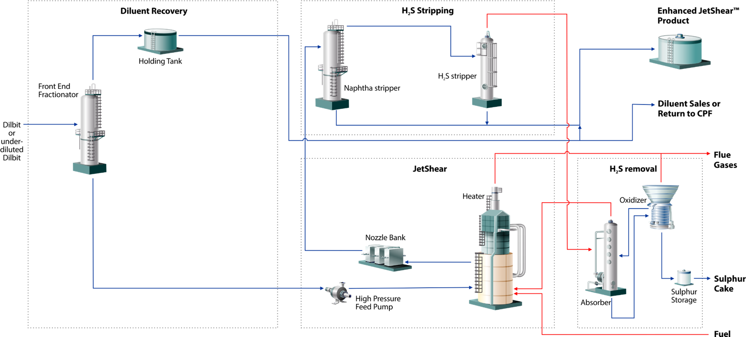 SIMPLIFIED PROCESS FLOW DIAGRAM OF JETSHEAR DEMO PLANT (COURTESY FRACTAL SYSTEMS)