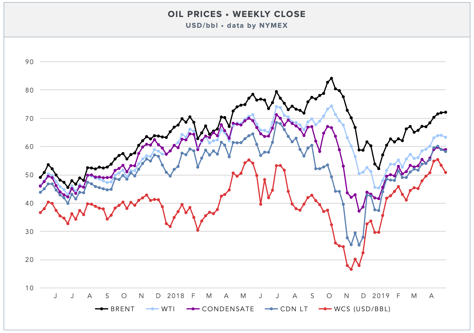 weekly-oil-prices-brent-wti-wcs.png