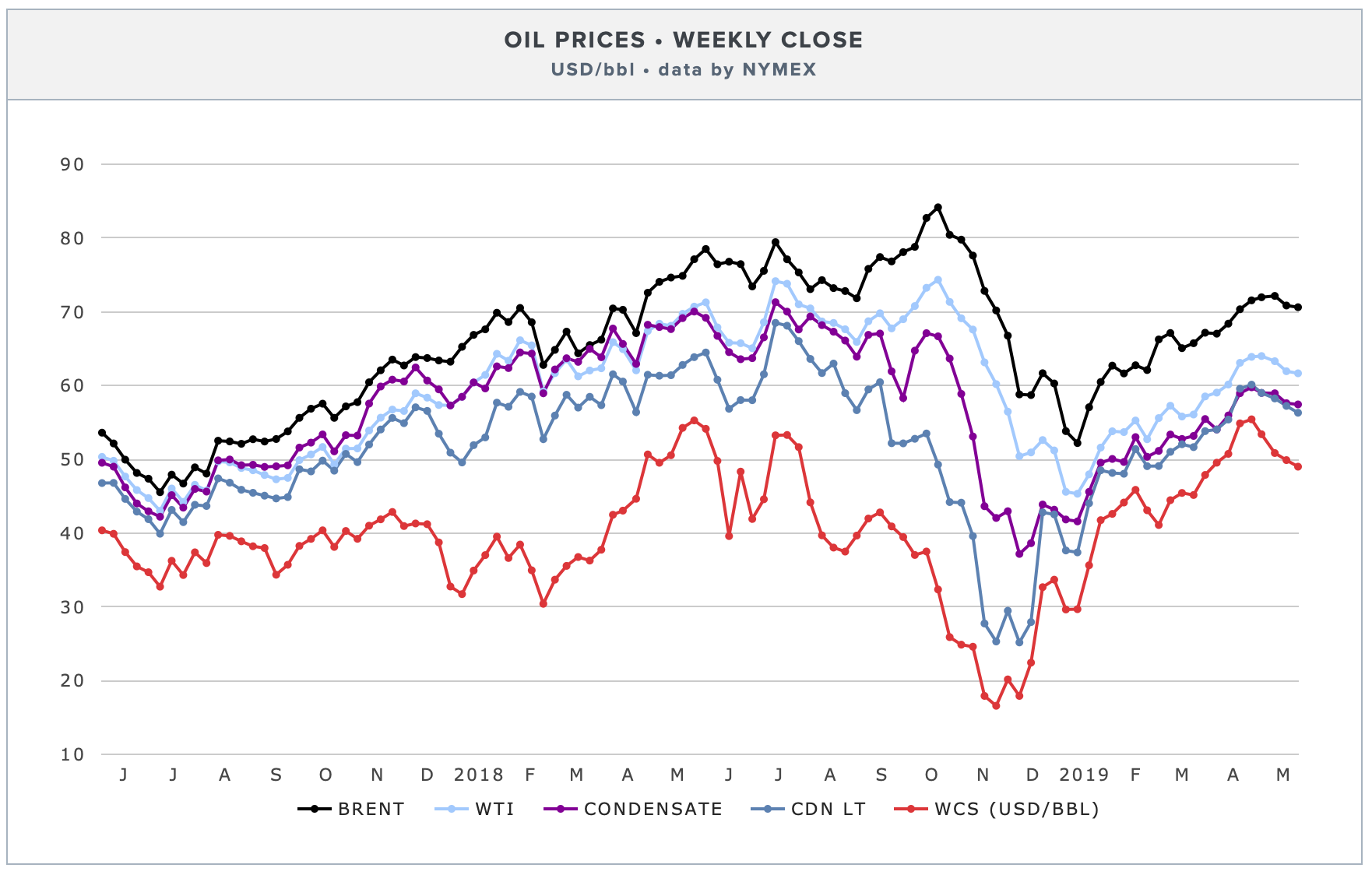 weekly-oil-prices-brent-wti.png