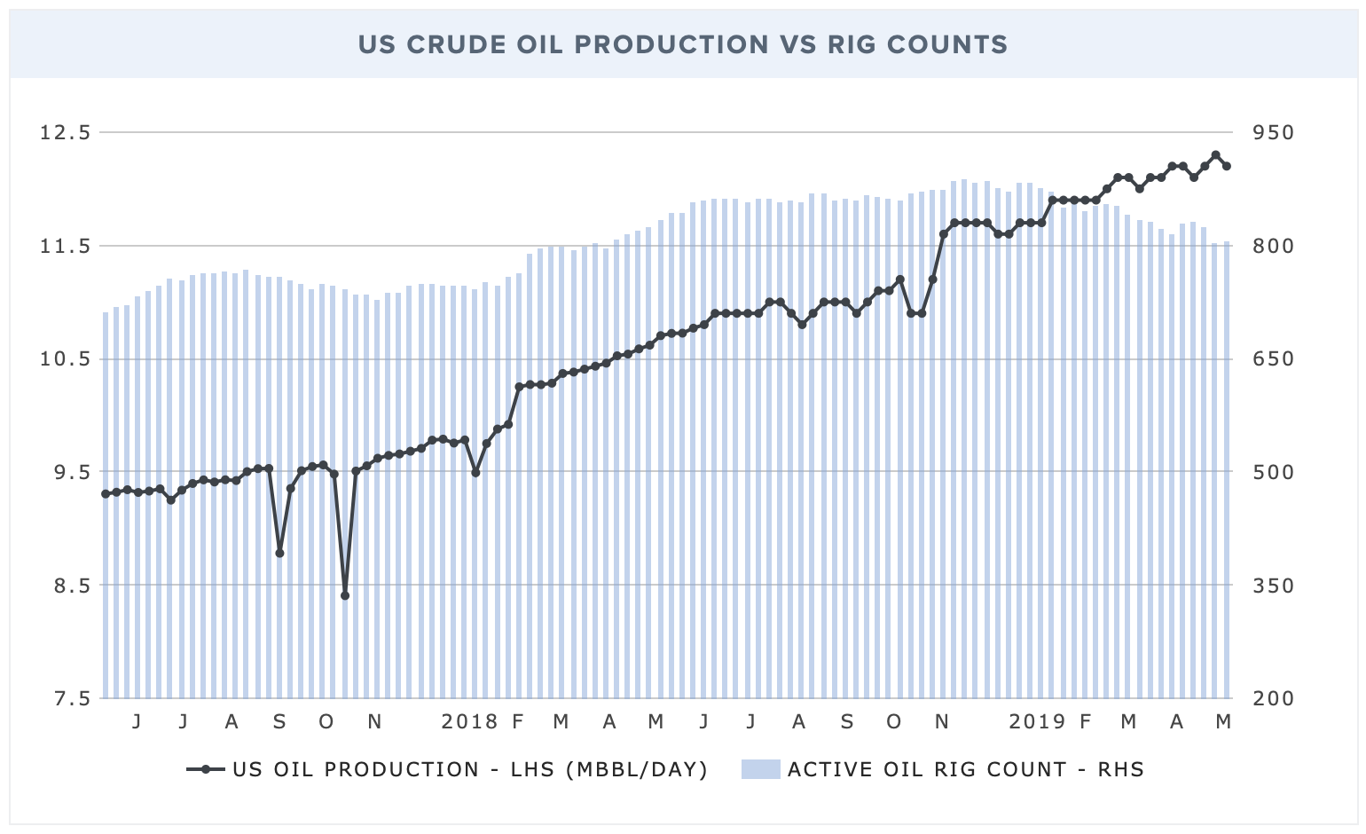 US-output-rig-counts.png