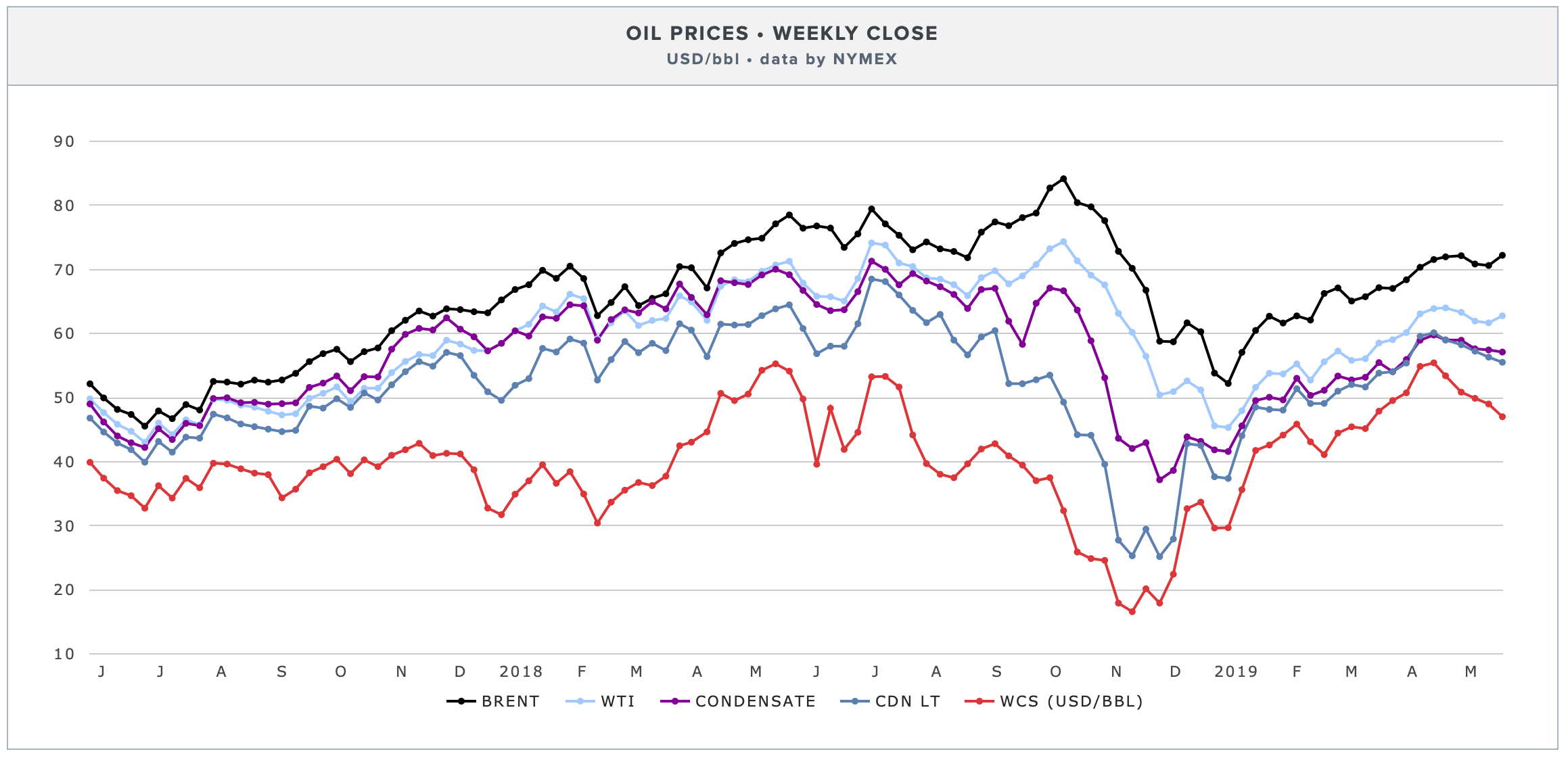 weekly-oil-prices.png