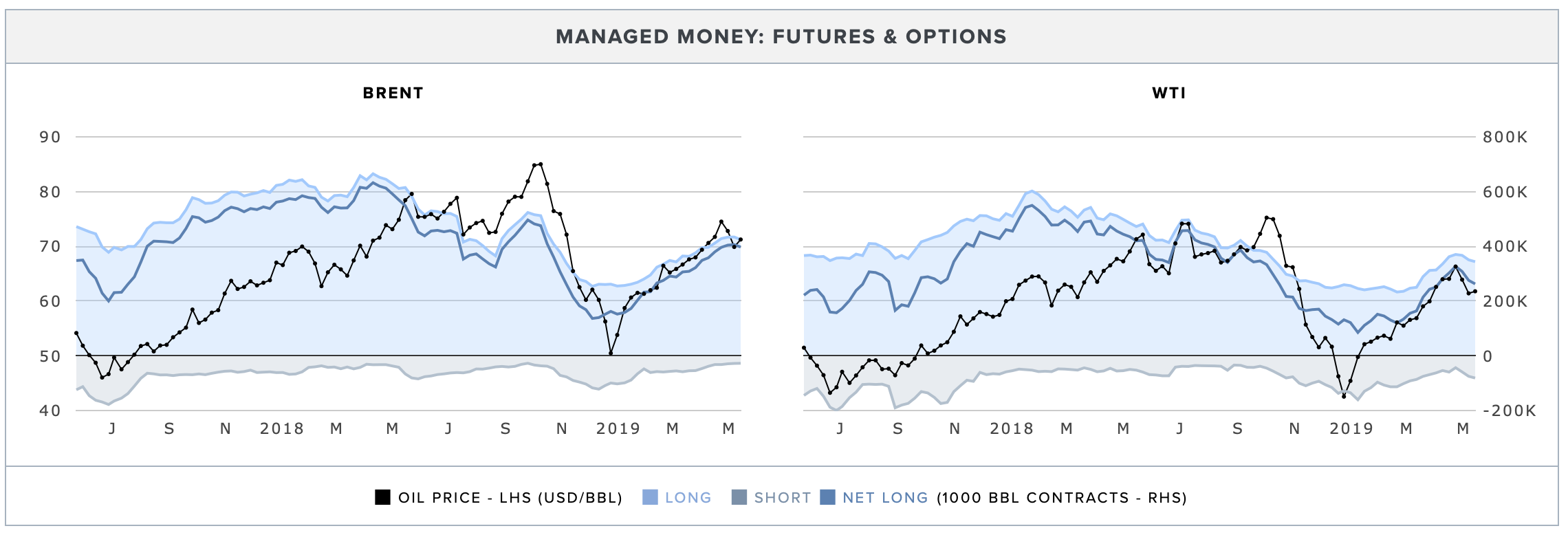 managed-money-futures-options-brent-wti.png