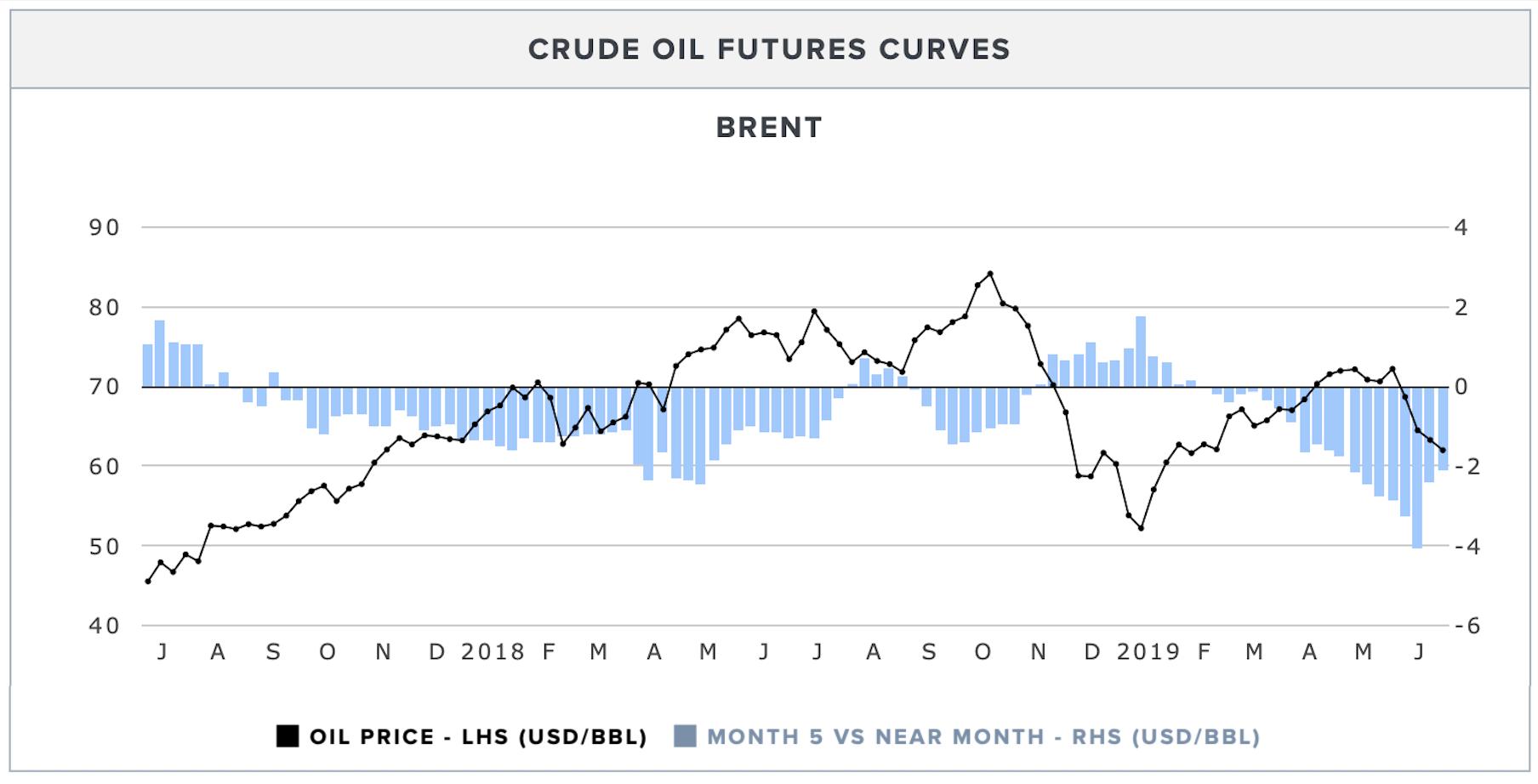 brent-futures-curve.png
