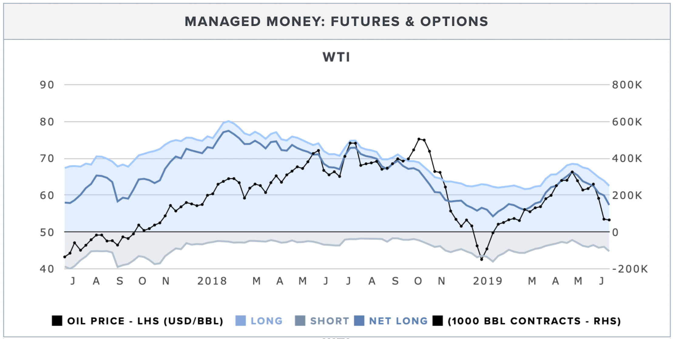 wti-managed-money-contracts.png