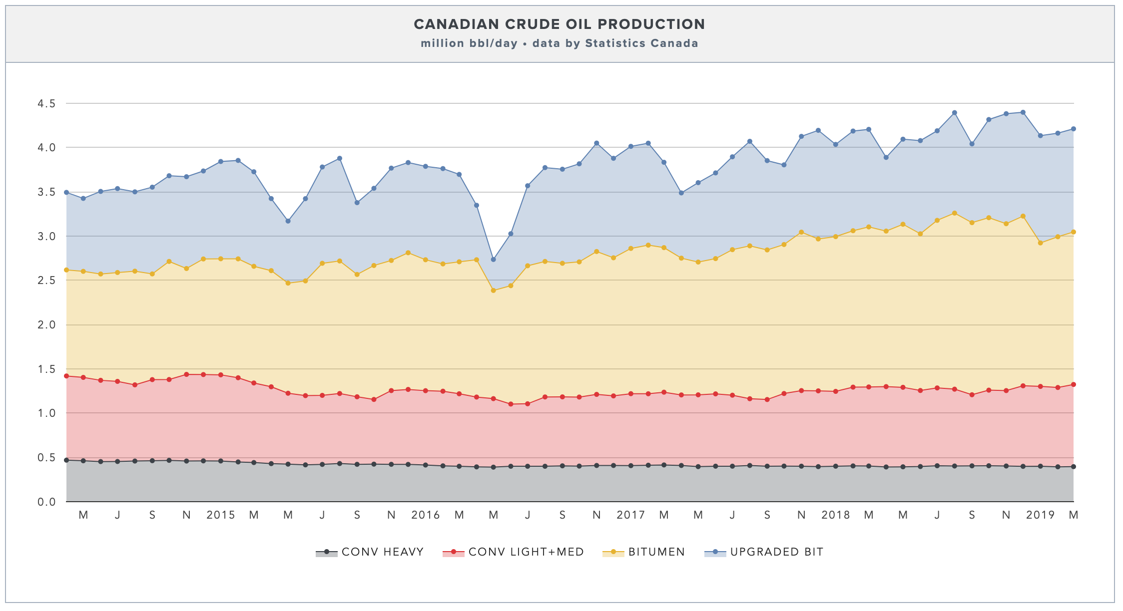 CANADIAN OIL PRODUCTION BY TYPE  (CLICK FOR LIVE VERSION →)