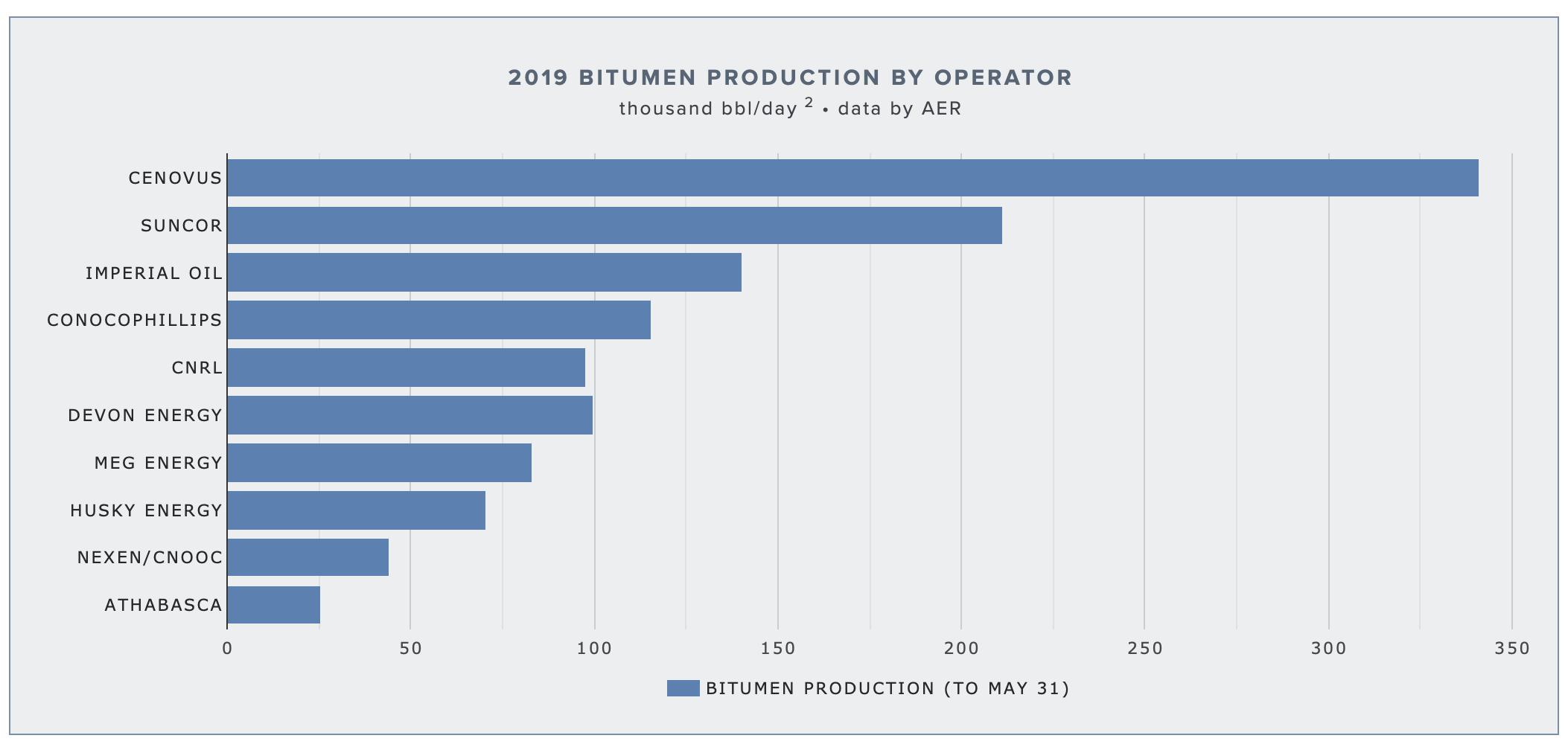 FIRST QUARTER 2019 IN-SITU BITUMEN PRODUCTION RATES