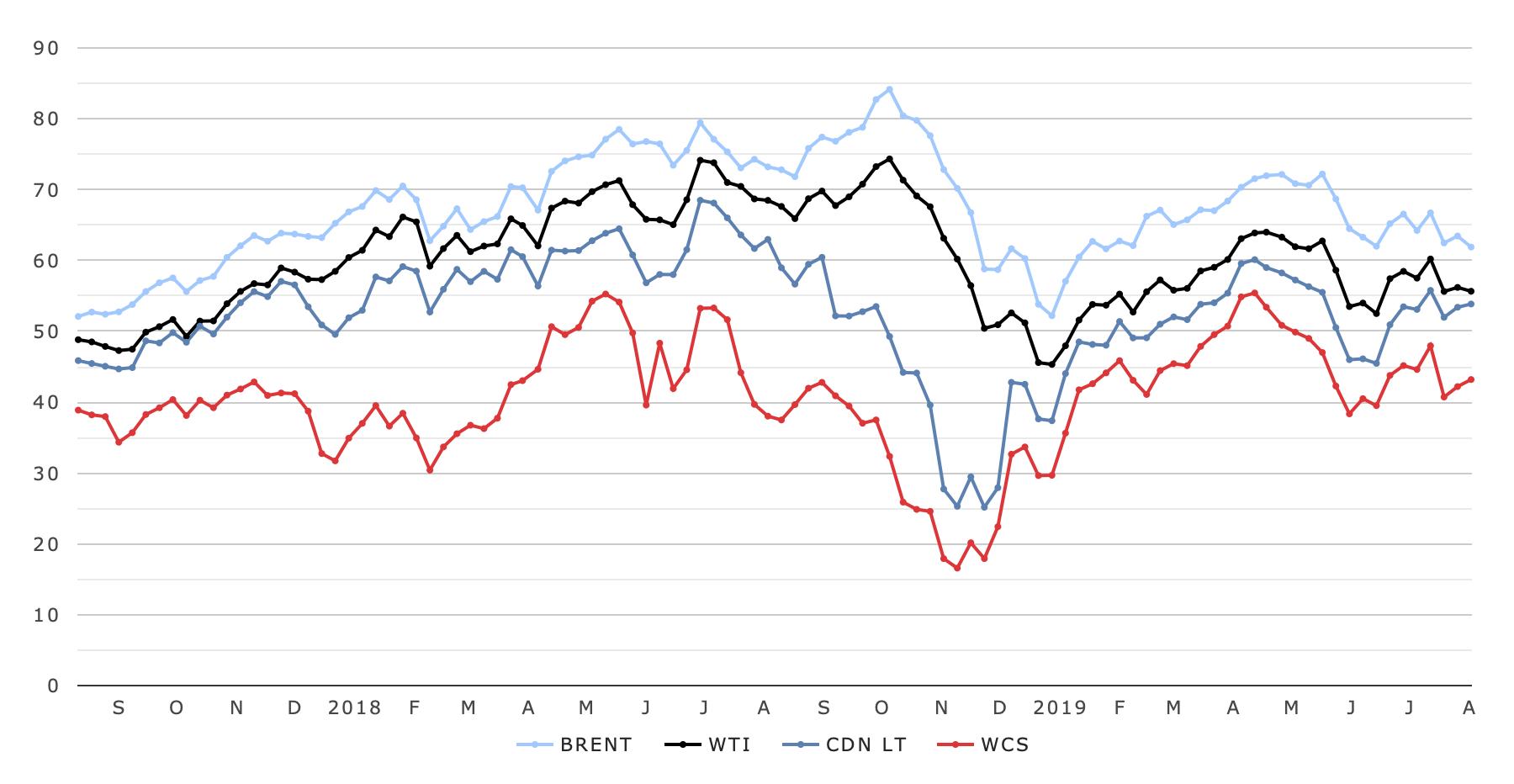 weekly-oil-prices-wti-brent.jpg