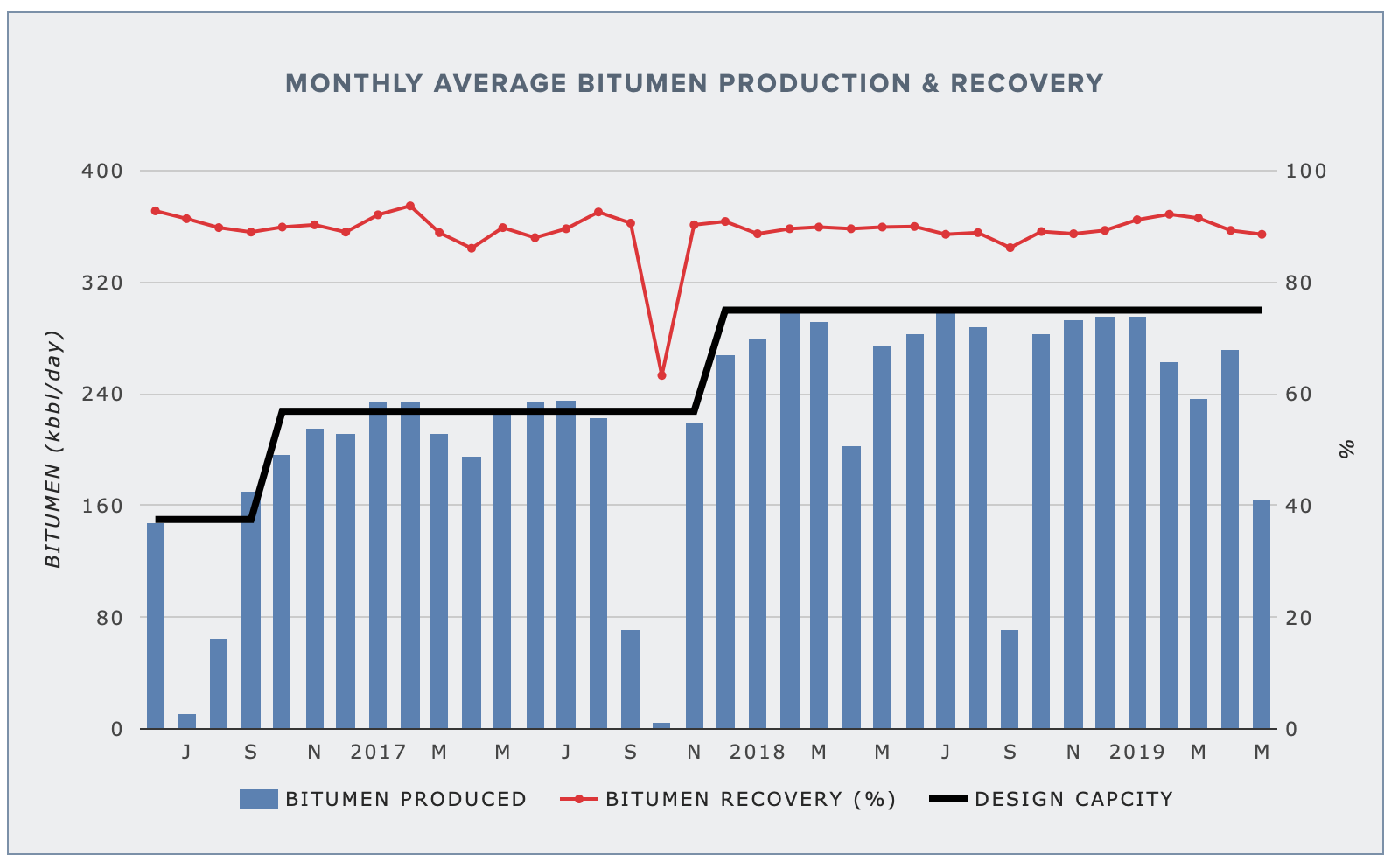 HORIZON MINE — BITUMEN PRODUCTION AND RECOVERY