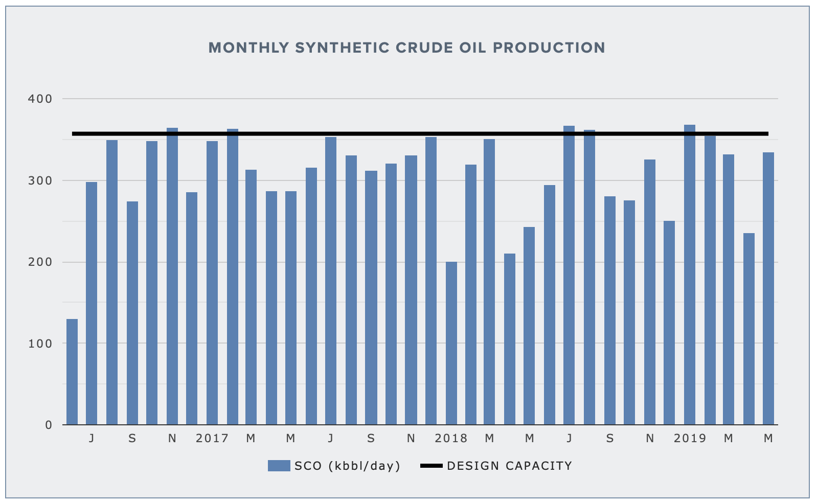 SUNCOR UPGRADER 1/2 — SYNTHETIC CRUDE OUTPUT