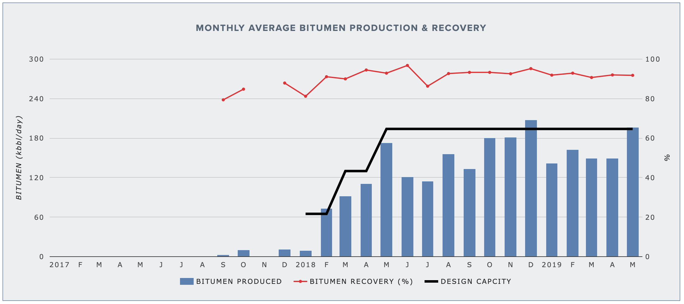 FORT HILLS MINE — BITUMEN PRODUCTION AND RECOVERY