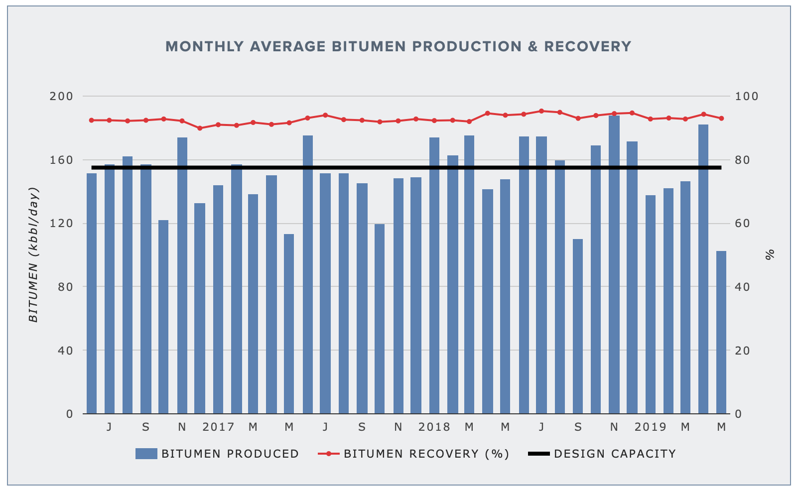 MUSKEG RIVER MINE — BITUMEN PRODUCTION AND RECOVERY
