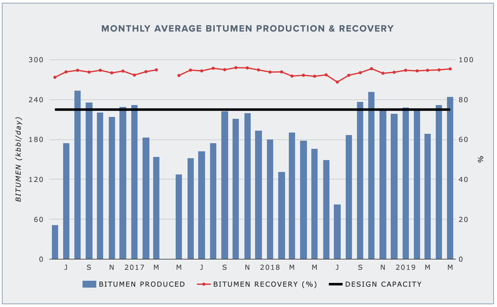 SYNCRUDE AURORA NORTH — BITUMEN PRODUCTION AND RECOVERY