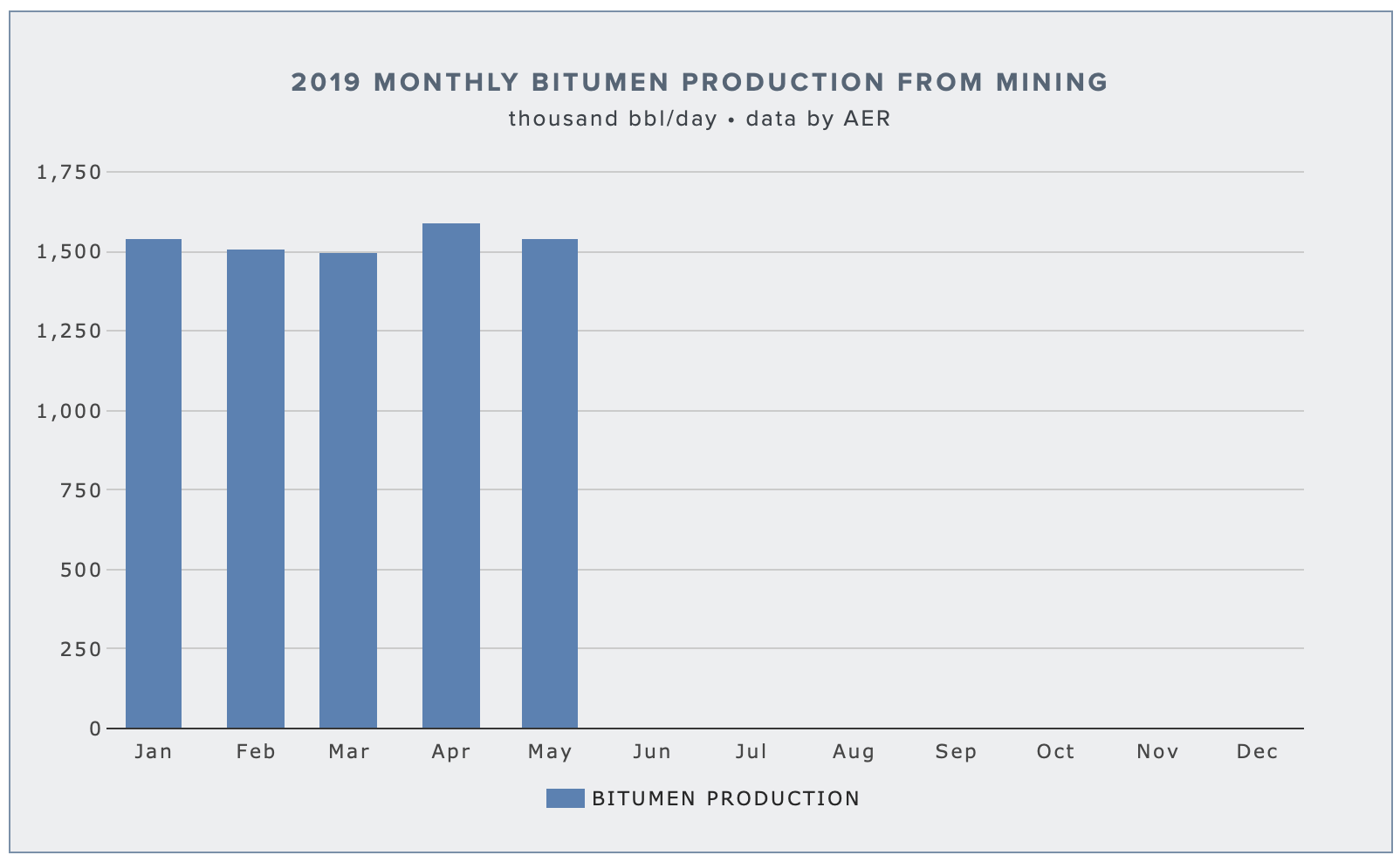 alberta-mined-bitumen-production.png