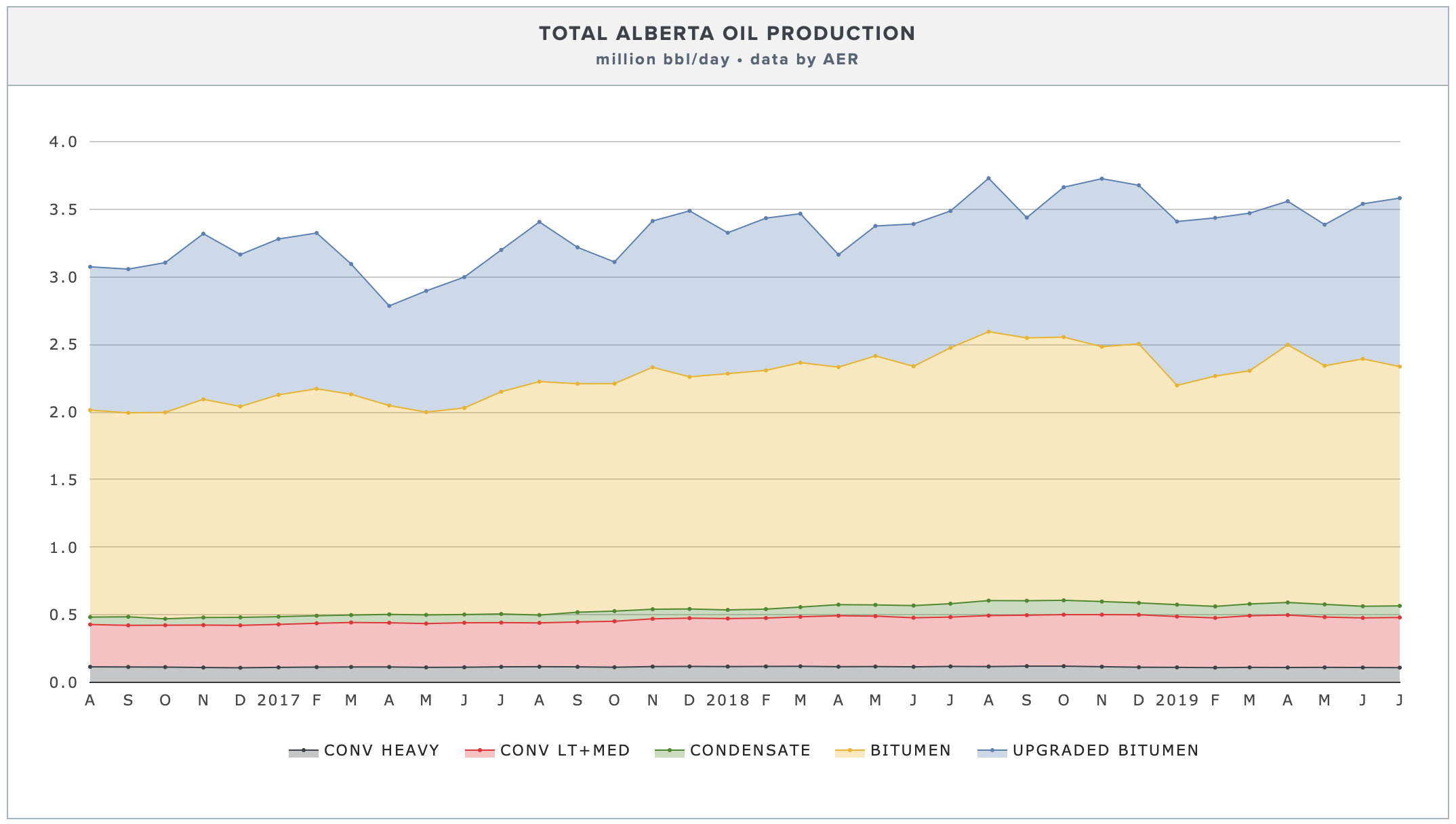 alberta-oil-production-by-type.png