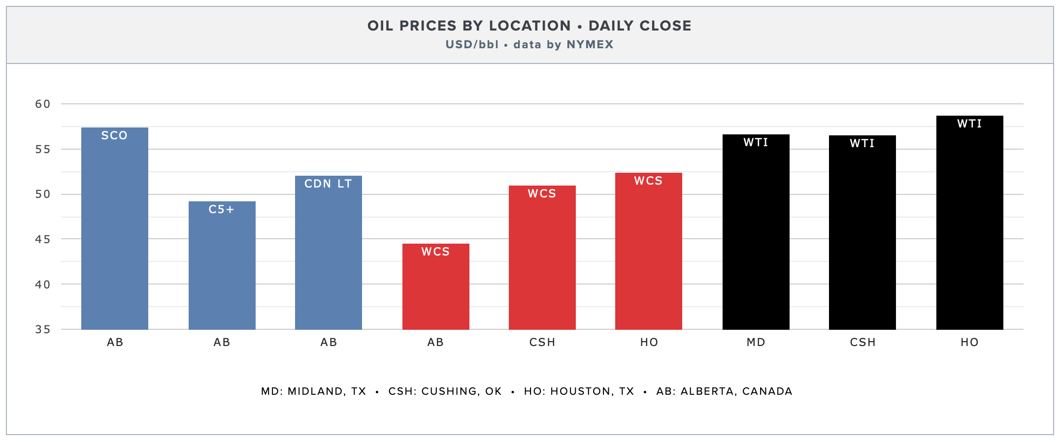 OIL PRICES BY LOCATION (SEPT. 6 DATA).  CLICK FOR LATEST PRICES →