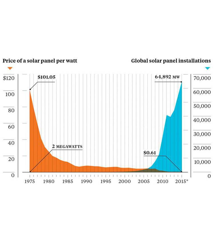 solar-price-installation-chart.jpg.860x0_q70_crop-scale.jpg