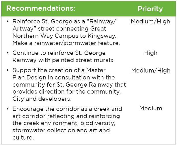 Clip from the Mt Pleasant Community Plan Implementation Plan, Chapter 4. Public Realm Plan