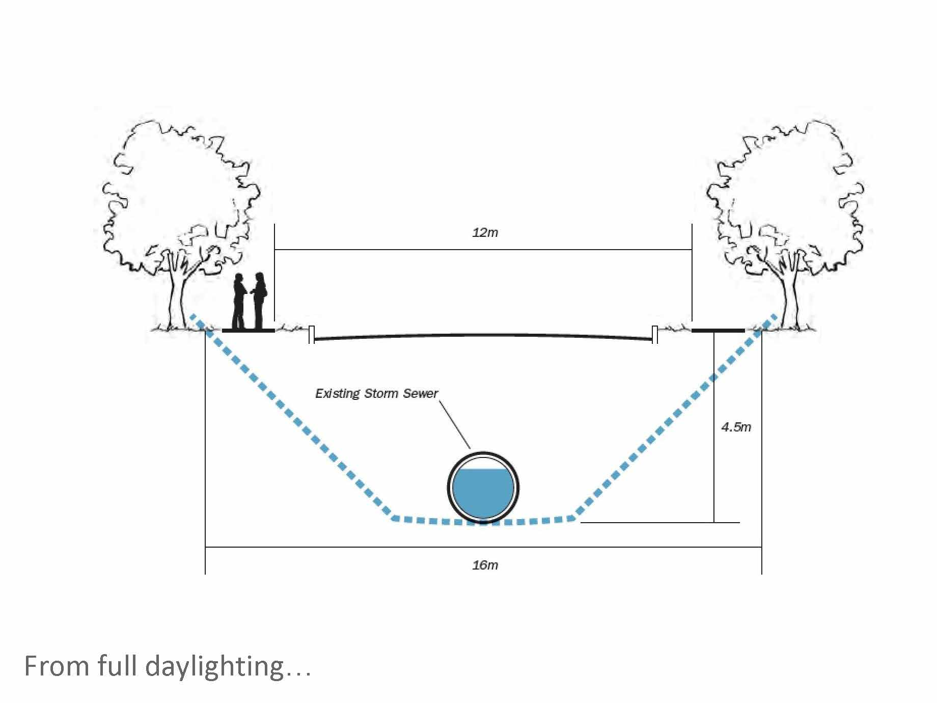 As our group explored what daylighting involved, we began to realize that full daylighting, which implied accessing and uncovering the original stream, was unrealistic given the constraints of a city street.