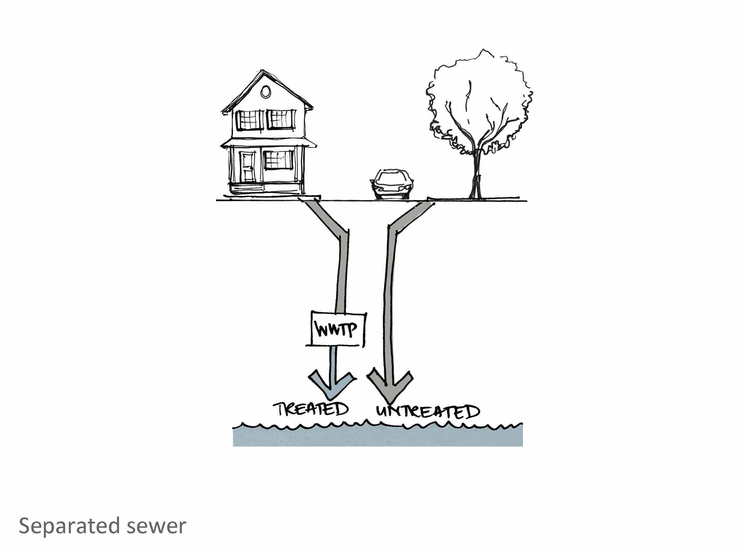 The problem with sewer separation