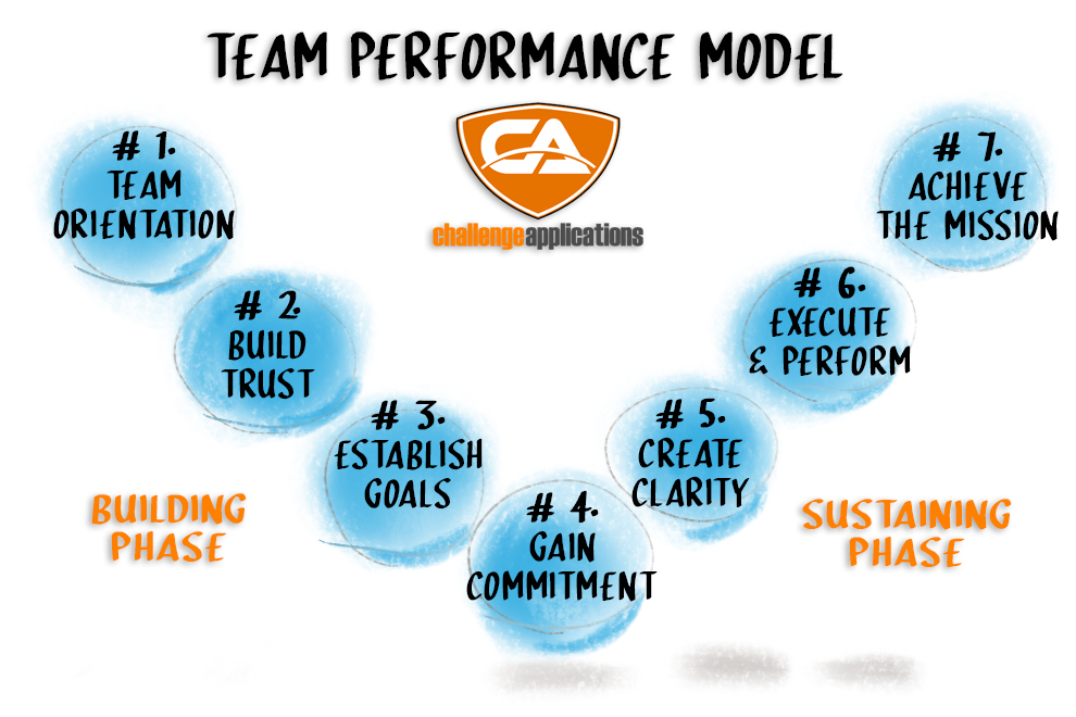 Team Performance Model 1 CA.jpg