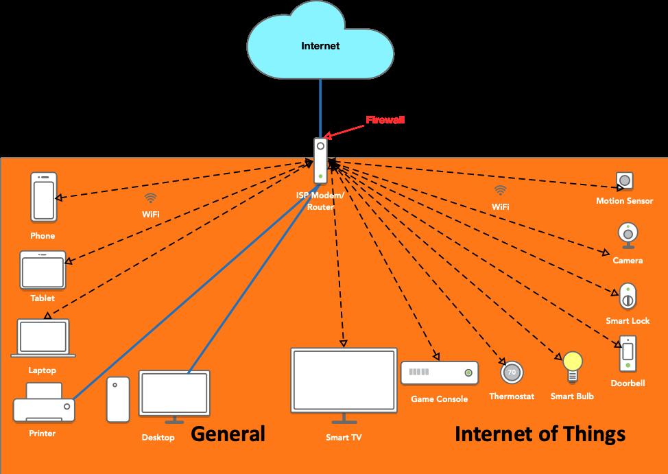Home Network Segmentation: A Must In The IoT Era — Chuck Davis
