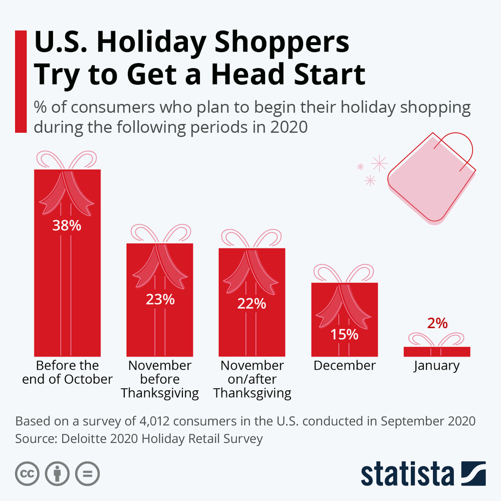 5 Tips For Online Holiday Shopping