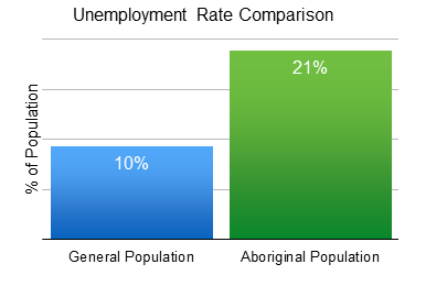Unemployment rate in NB